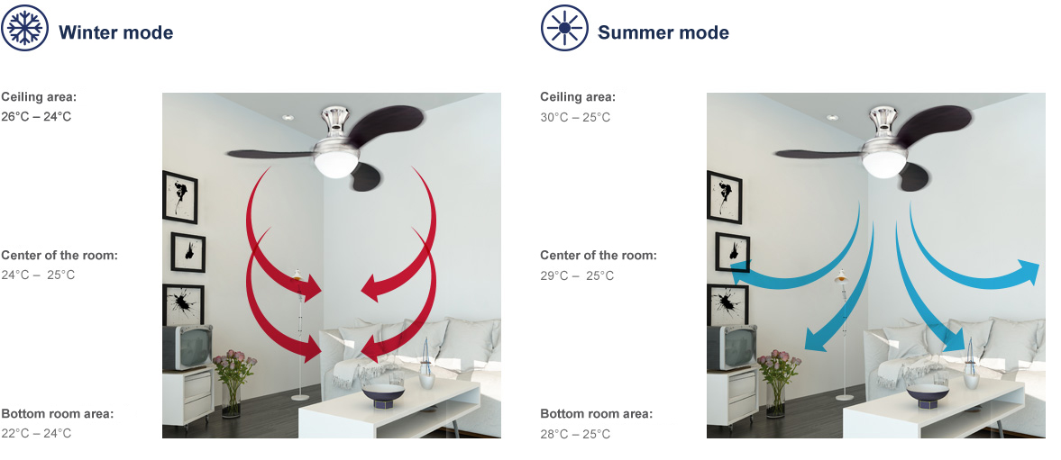 Ceiling fan maximise comfort and energy savings ceiling is distributed evenly throughout the room and cold spots and drafts are eliminated it dramatically increases your comfort level without aloadofball Image collections
